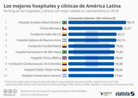 Mejores Clínicas de Latinoamérica